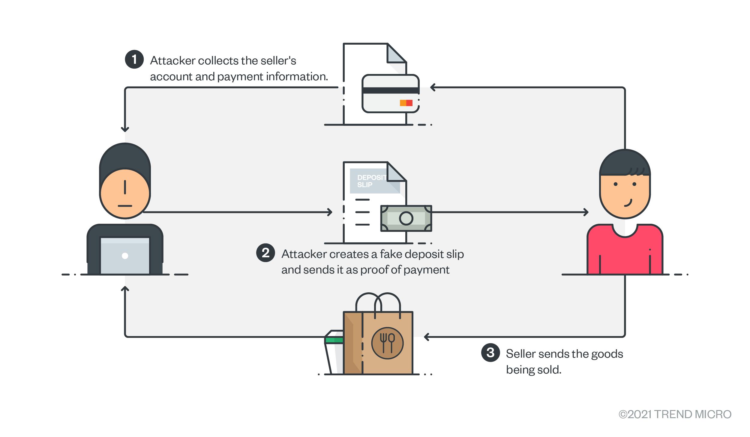 如何保护自己免受流行性网络诈骗